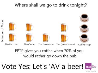 AV vs FPTP — the short(er) version | Gowers's Weblog
