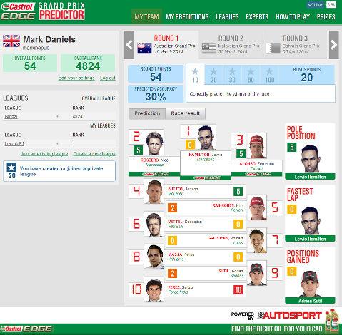 GP Predictor Results - Australia 2014